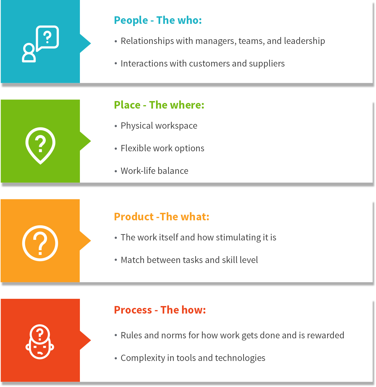 four Ps of the employee experience journey