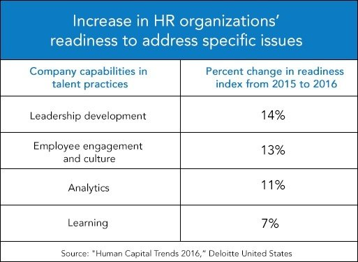 Fact-or-HypePredictive-Analytics-is-Transforming-Human-Capital_future_of_people_analytics_IB.jpg