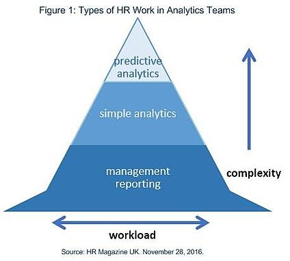 A Model for Understanding Analytics in Human Resources (Statistical and Predictive modelling)