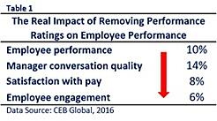A New Employee Review Process Will Not Improve Performance Without the Main Ingredient_IB.jpg