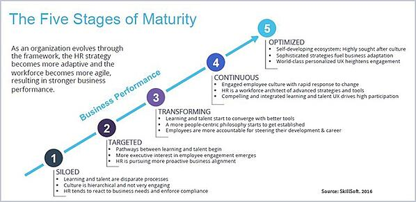 Are_Your_Talent_Management_and_Learning_Still_in_Silos_IB_5_stages_of_maturity_IB.jpg