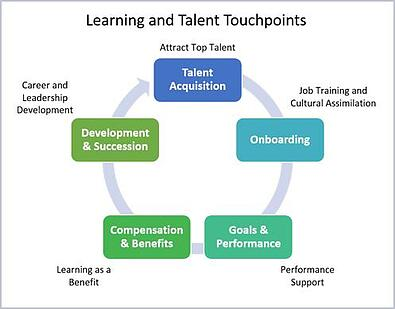 Are_Your_Talent_Management_and_Learning_Still_in_Silos_ID_Talent_touch_points_ID.jpg