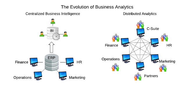 Evolution of Business Analytics