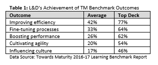 Learning and development achievements, learning benchmark reports