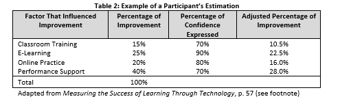 Measuring the success of learning through technology