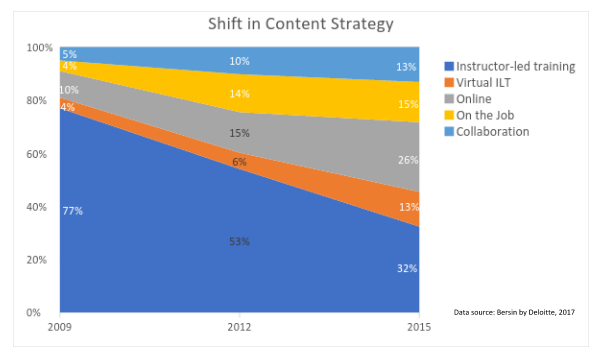 Is It Really Time to Junk Your LMS (shift in content strategy)