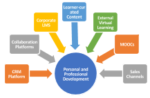 Is It Really Time to Junk Your LMS (Personal and professional development)