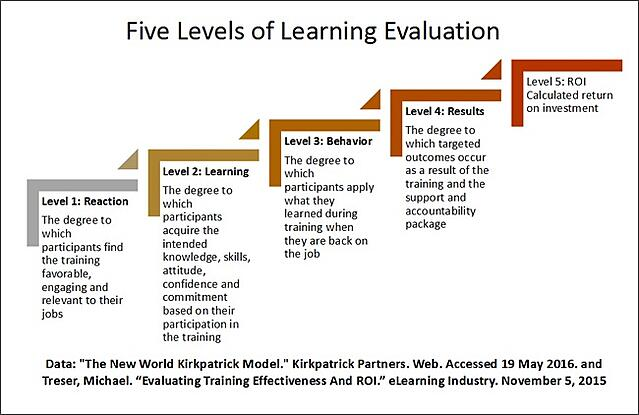 Is_Your_LD_Still_in_a_Silo5_Level_of_evaluation_-_Graphic_image_IC.jpg