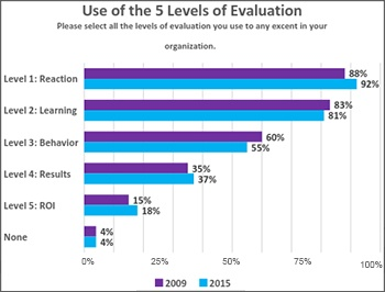 Is_Your_LD_Still_in_a_Silo5_level_of_learning_evaluationIB.jpg