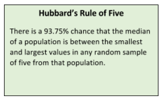 Measuring the Impact of Learning is Easier than You Think_IB_Rule of Five_IB