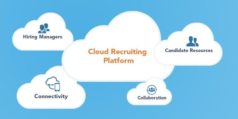 Recruiting-in-the-Cloud 1200*600