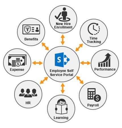 Employee portals using SharePoint