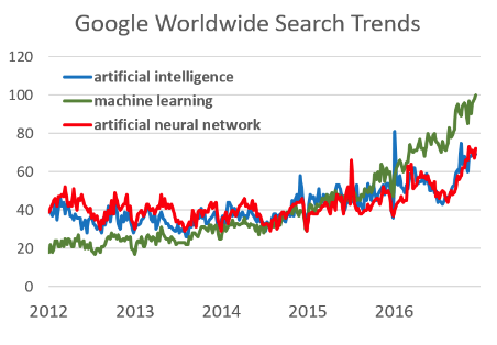 The Hottest Trend in 2017_Partnership Between People and Machines_A1_Google worldwise search trends_A1.png