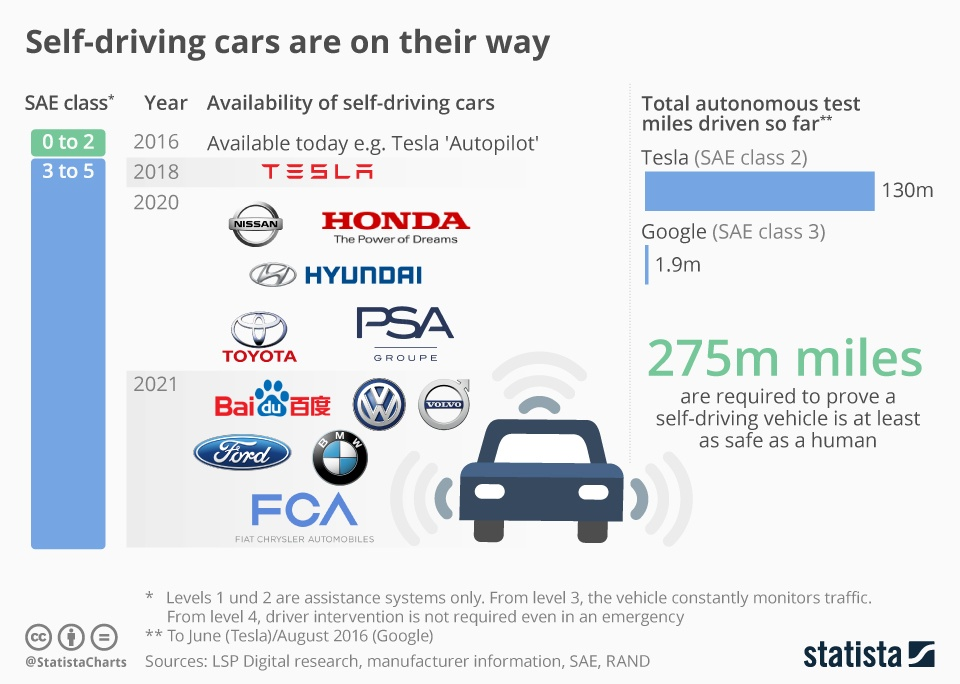 Infographic  Self-driving cars are on their way