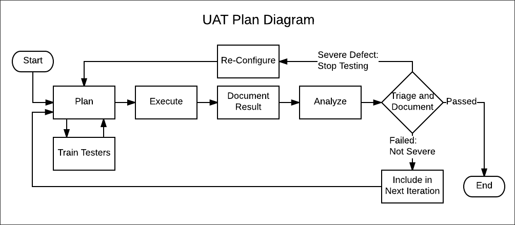Tips_for_Managing_Your_Workday_User_Acceptance_Testing_UAT_Plan_Diagram_IB.png