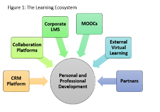 What L&D Needs to Know About xAPI Today (Learning ecosystem,Learning managament system)