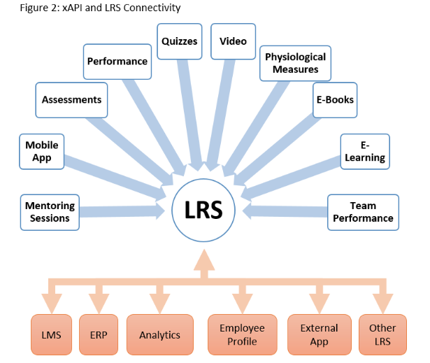 What L&D Needs to Know About xAPI Today (xAPI and LRS connectivity)
