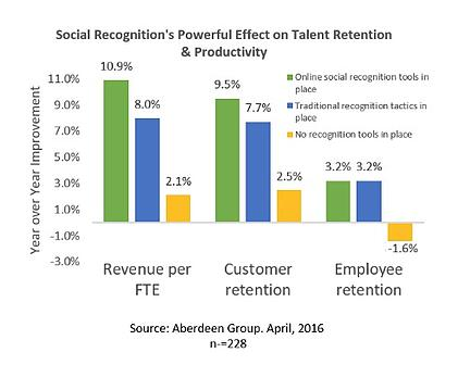 Why Social Recognition Can Be Your Most Powerful Employee Engagement Tool_IC_Aberdeen Group_IC.jpg