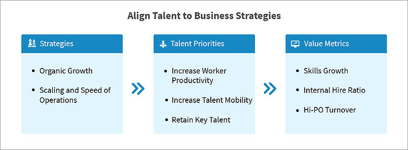 Align talent to business strategies