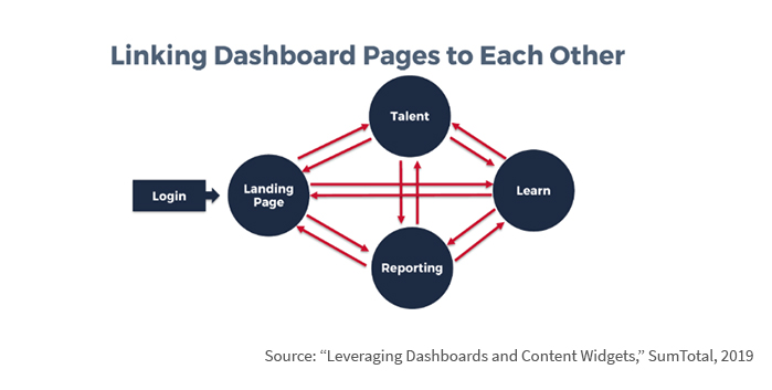 Link Dashboards