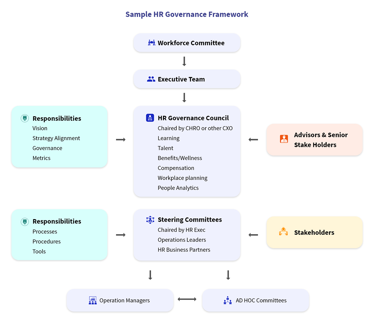 Sample HR Governance Framework (1)