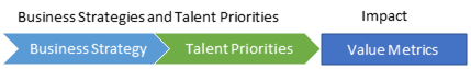 business strategies & Talent priorities