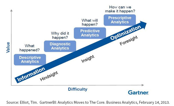 Gartner_Analytics_Maturity_Model.jpg