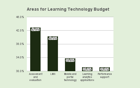 learning_budget.png