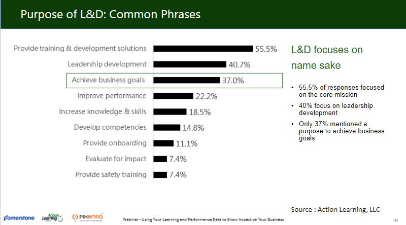 L&D Common Phrases