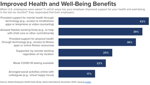 Improved health and Employee wellbeing Benefits